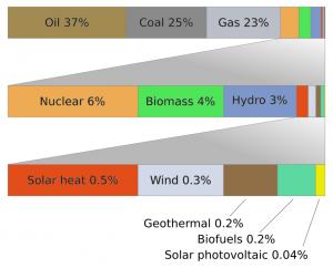 Svetová spotreba energie
